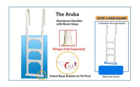 THE ARUBA